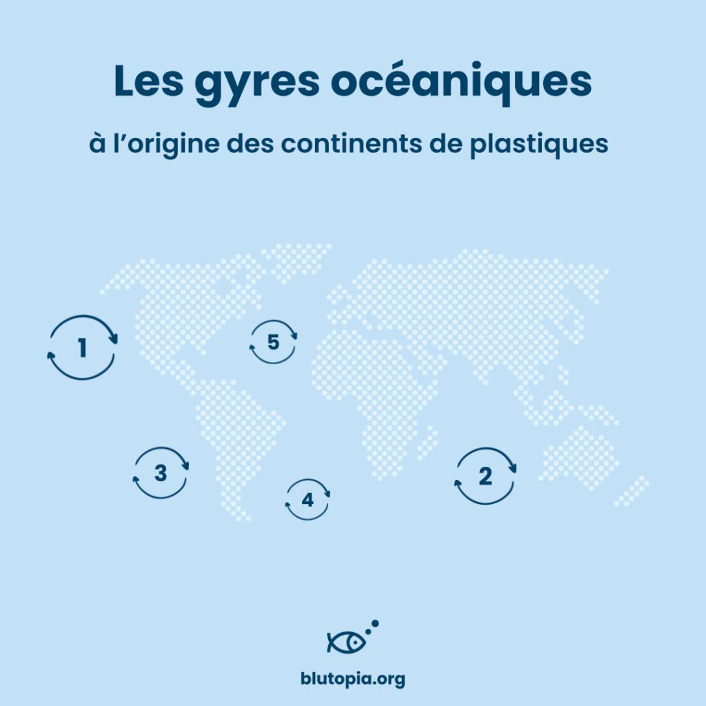 Les gyres océaniques à l'origine des continents de plastiques